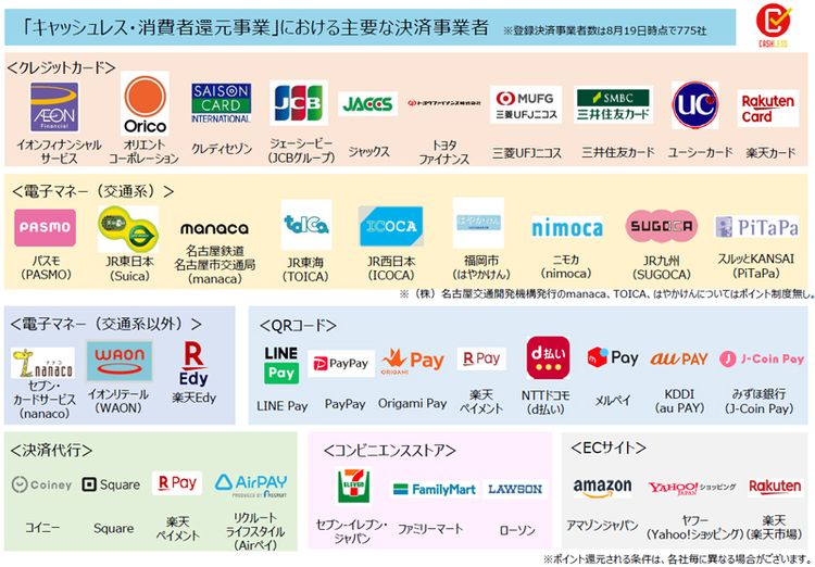 list of electronic payments eligible for reward point rebate japan