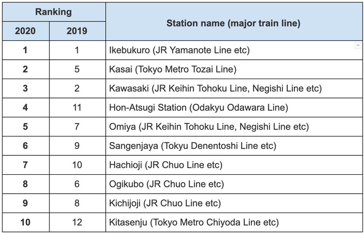 Top places to live in Tokyo area