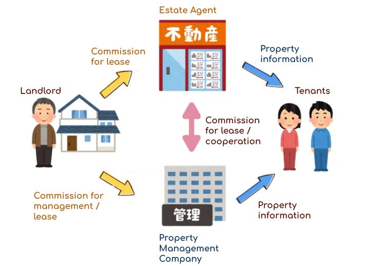 Map of renting in Japan