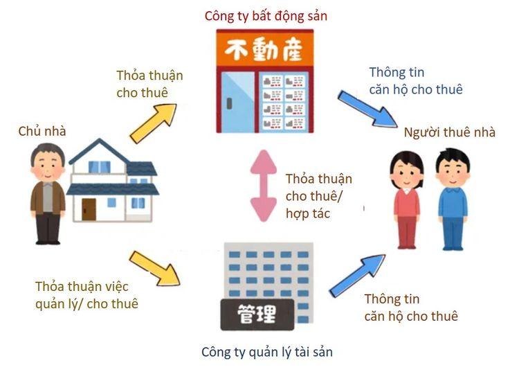 Sơ đồ quy trình thuê nhà tại Nhật