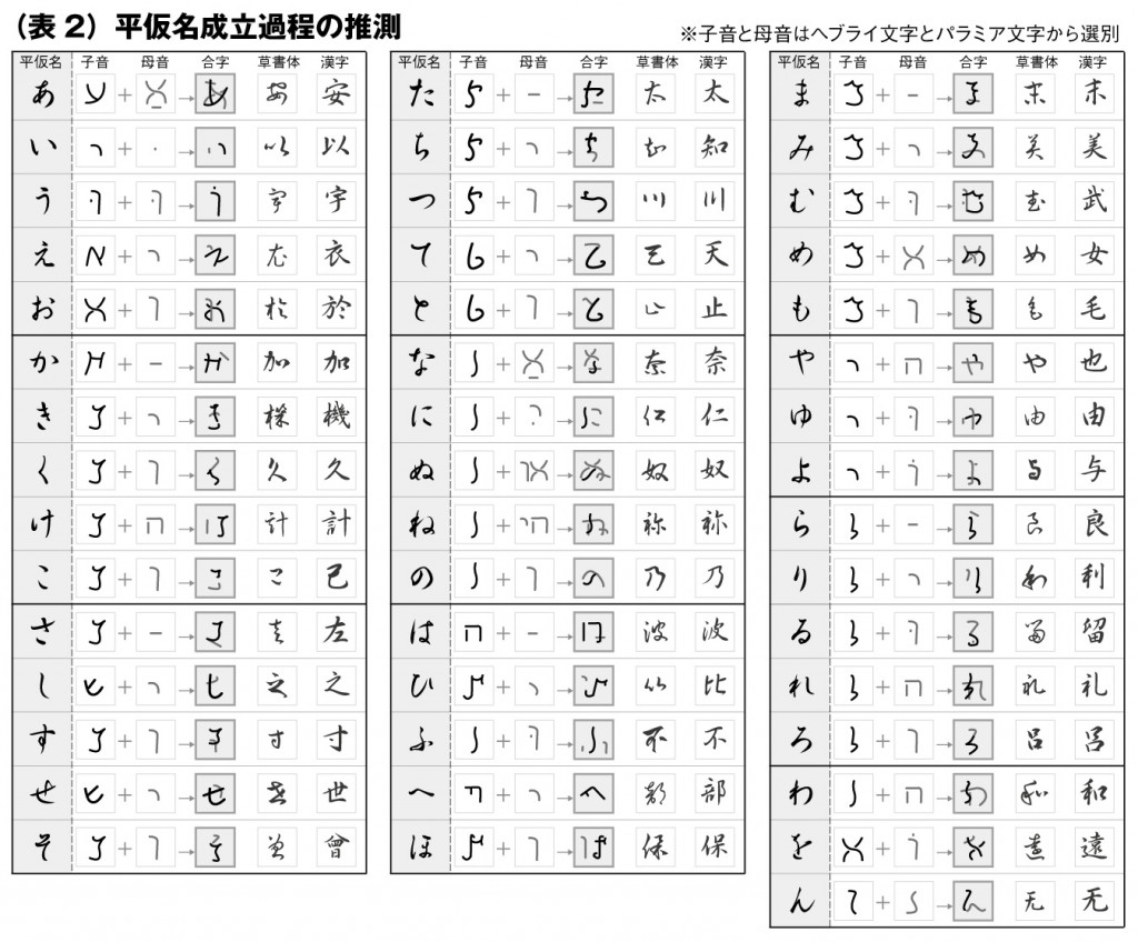 13 Facts You Did Not Know About Hiragana, The Japanese ...