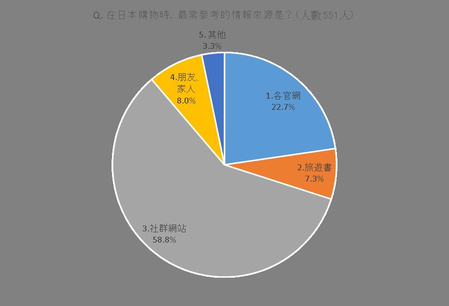 繁体字グラフ1