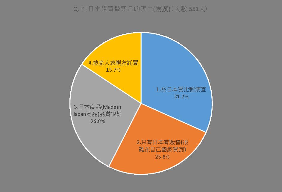 繁体字グラフ3